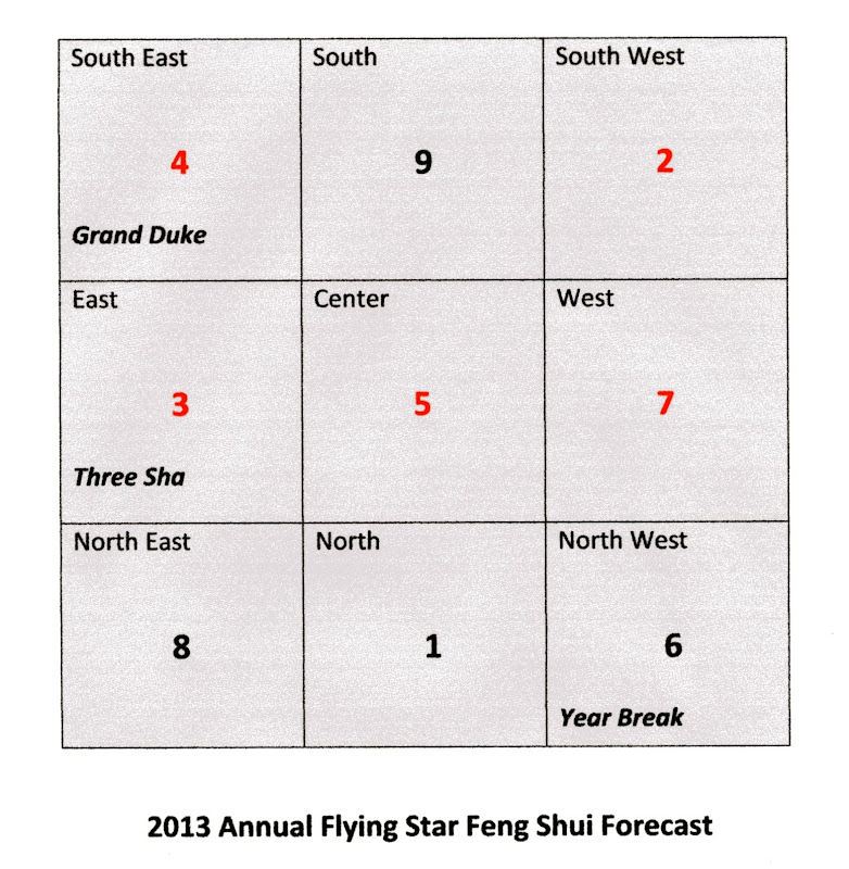 feng shui feng shui 2013 annual flying star feng shui title=