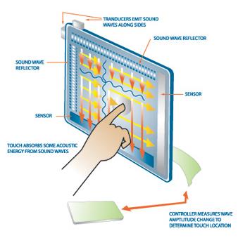Cara Kerja Layar Touch Screen 3