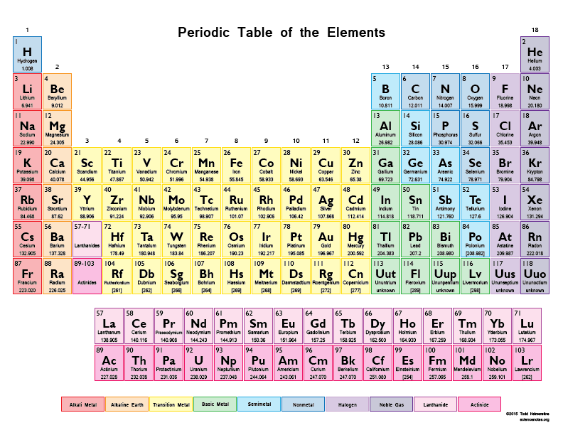 Igcse Chemistry 113 Understand That The Periodic Table Is An