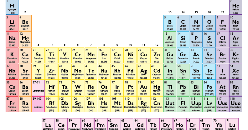 ... Periodic Table is an arrangement of elements in order of atomic number