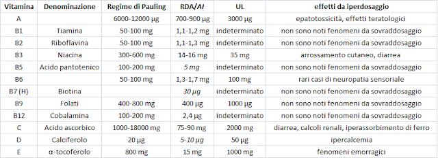 Dosi giornaliere raccomandate di vitamine