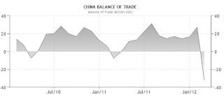 Global Trade balance chart