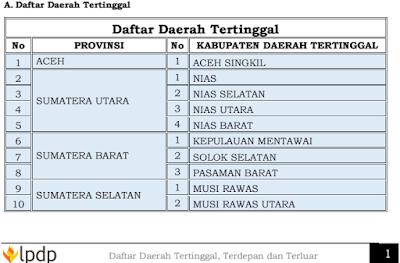 Daftar Daerah Tertinggal, Terdepan dan Terluar (Perbatasan) atau 3T Tahun 2015