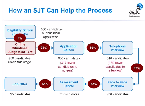 How an SJT can help the process - a&dc