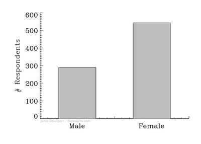 Male versus Female respondents