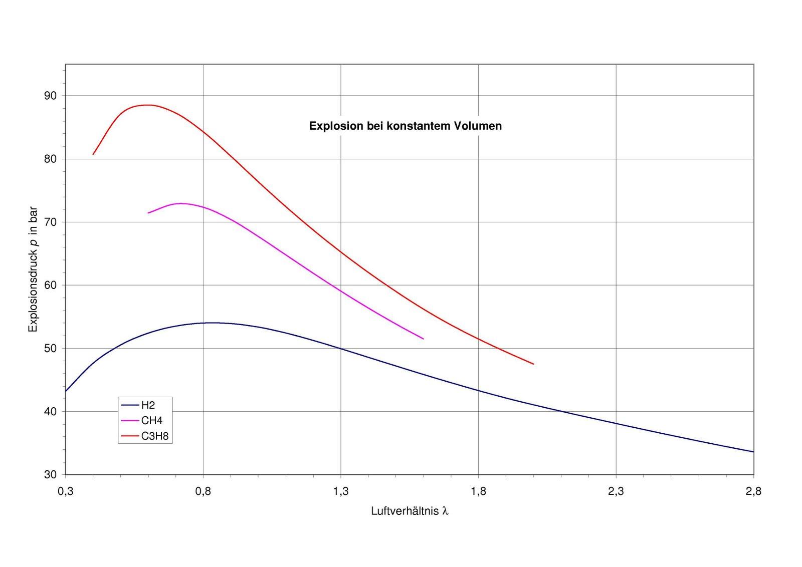 Thermodynamische Funktionen Explosion Detonation Von Wasserstoff