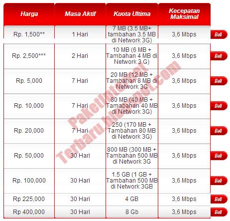 Cara Daftar Paket Kartu As Rp 0 Daftar Paket Internet 3