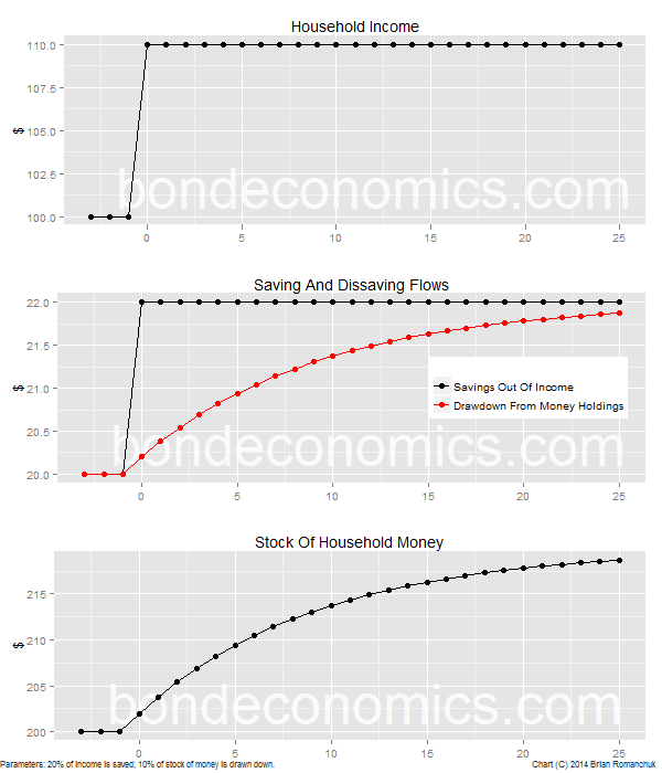 Chart: Simulation Of The Impact Of An Increase In Income