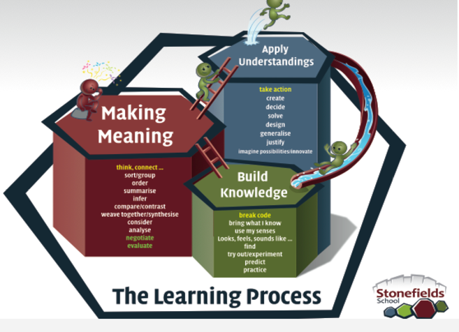 Stonefields school Learning Process
