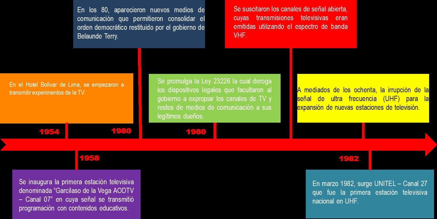 Historia del periodismo en el peru ii antecedentes - Enel richiesta interramento linea ...