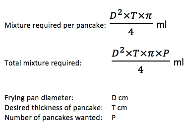 Formula for the Perfect Pancake - Source: physorg
