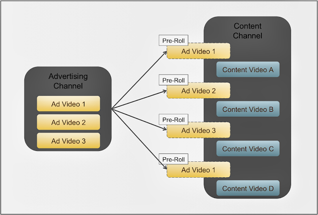 AdVideo Marketing graph