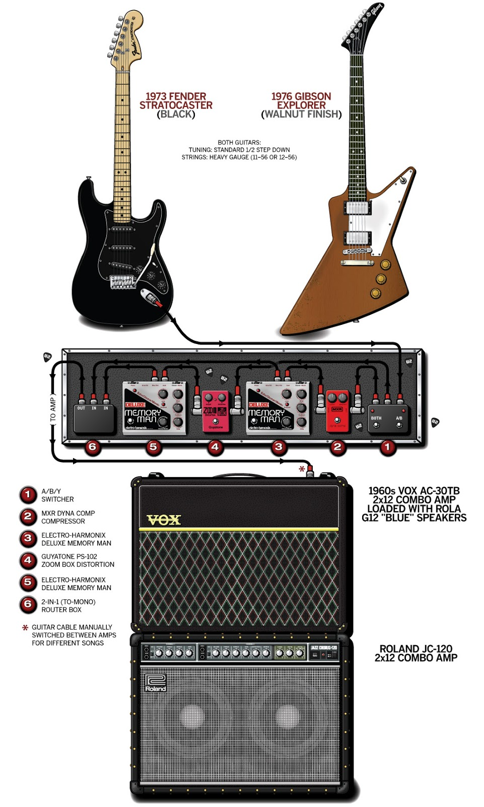 Jw Guitarworks Schematics Updated As I Find New Examples Mark Knopfler Strat Wiring Diagram U2 The Edge Rig