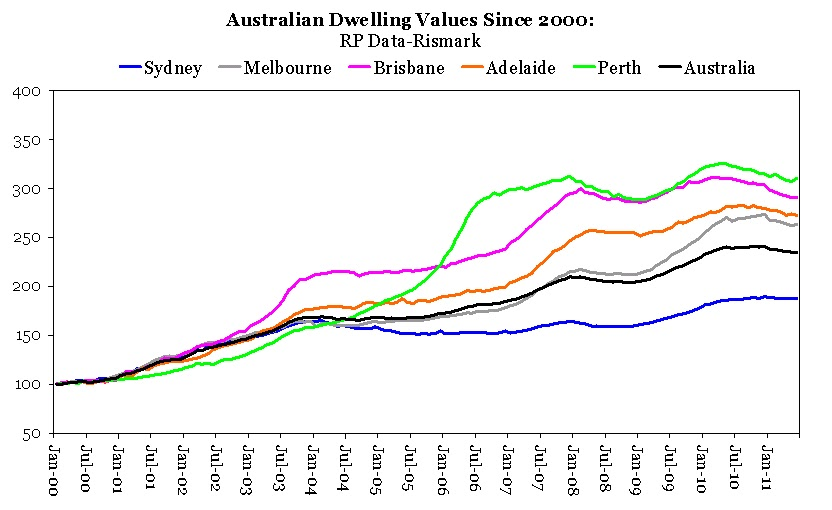 Aussie Macro Moments Check What Has Happened To Perth House Prices