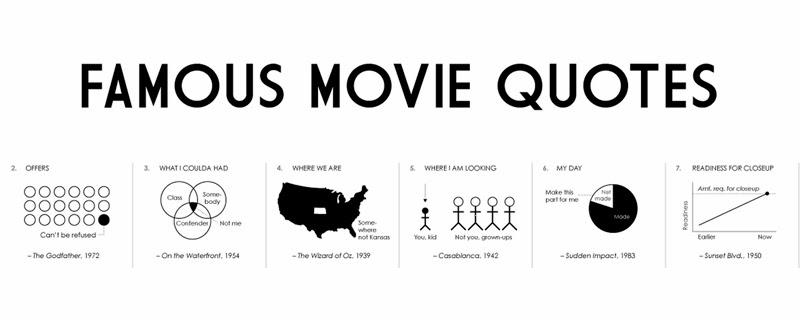 100 Frases de película en gráficos estadísticos