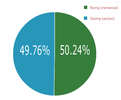 Stomp vs Romp results