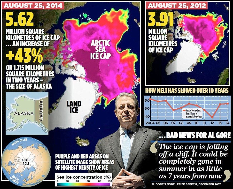 http://www.dailymail.co.uk/news/article-2738653/Stunning-satellite-images-summer-ice-cap-thicker-covers-1-7million-square-kilometres-MORE-2-years-ago-despite-Al-Gore-s-prediction-ICE-FREE-now.html