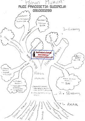 Bagian akar dari Pohon Hukum: