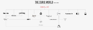 Curio & Co. - curioandco.com - The Curio World - Cesare Asaro & Kirstie Shepherd