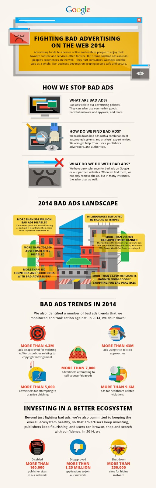 infografika Fighting Bad Advertising Practices on the Web