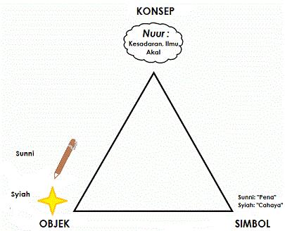semiotic-chart-of-ilm