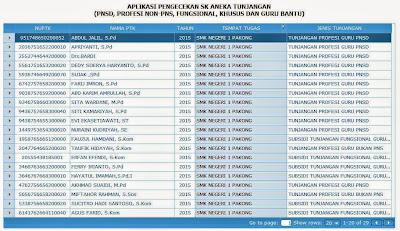 Pengecekan SK Aneka Tunjangan