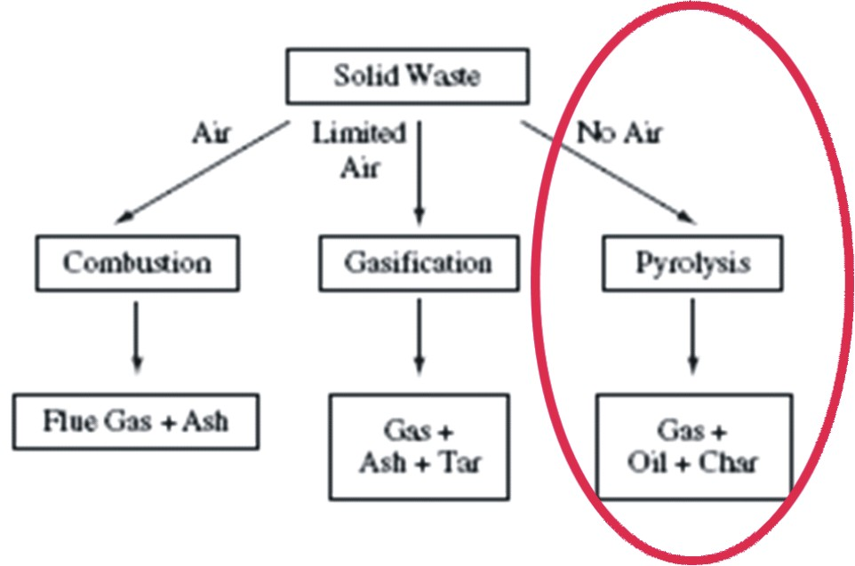 Industrial scale pyrolysis the easiest to use oktober 2011 - Difference catalyse pyrolyse ...