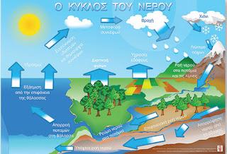 http://www.edutv.gr/protobathmia/o-kyklos-tou-neroy