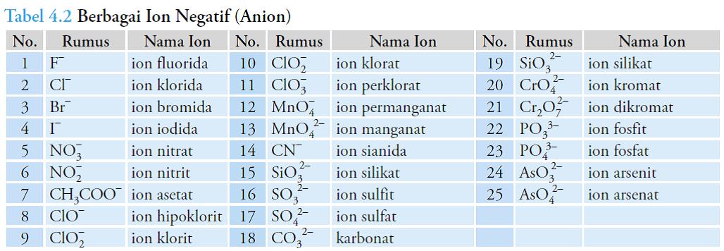 daftar nama ion negatif