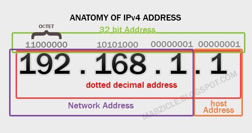 anatomy of ipv4 address mabzicle mabztech