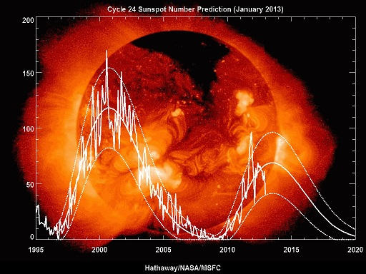 Sunspot Blasting Out Major Solar Flares Will Face Earth Soon