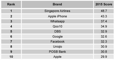 Table showing the top brands by positive buzz rankings in Singapore.