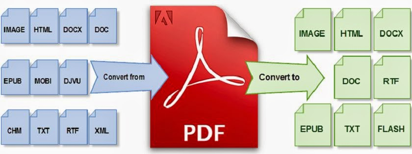 Best Ways to Convert PDF files to Word Online Fast and Easy image photo