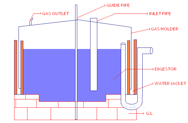 Superb A Bio Gas Is Commonly Described As Underground Masonry Well Shaped  Fermentation Tank (Digester) Connected With Inlet And Outlet Tanks And  Covered By An ... Part 19