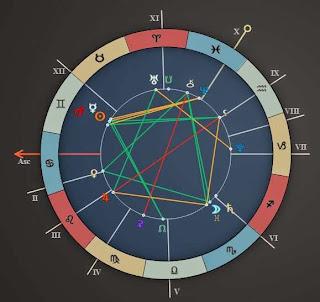 June 1 2015 Horoscope Chart Forecast for all Sign