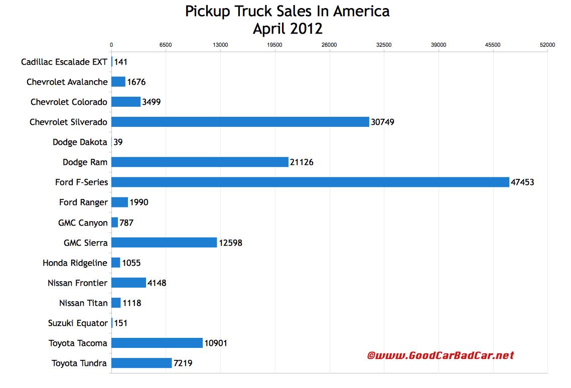 Twins Auto Sales >> Truck Sales And Minivan Sales In America – April 2012 | GCBC