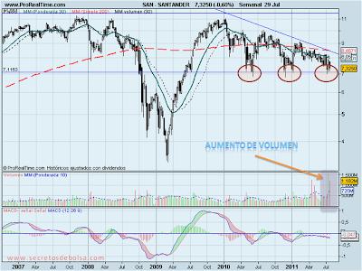 Analisis tecnico-Santander-31 de julio de 2011