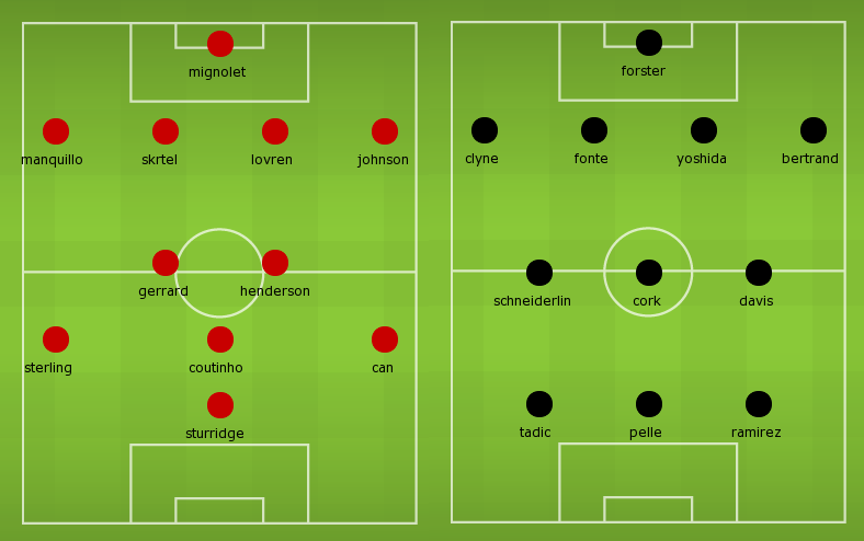 Possible Lineups Liverpool vs Southampton