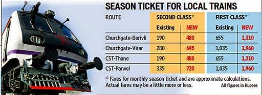 Season Ticket Fares for Local Trains
