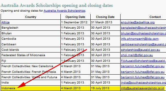 Australia Awards Scholarships opening and closing dates