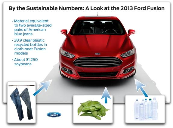 Just how sustainable is the Ford Fusion?