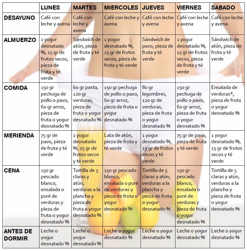 Dieta para adelgazar musculacion para principiantes for Dieta definicion
