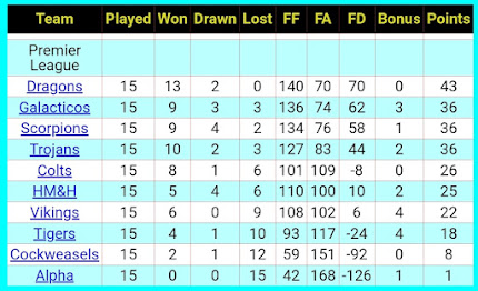 LEAGUE TABLE 6th FEBRUARY