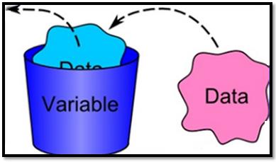 Deklarasi, Tipe Data, Operator, Dan Mengenal Objek