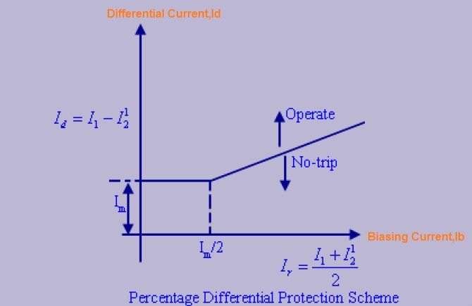Percentage Differential Protection Slope In Differential - Current relay characteristics