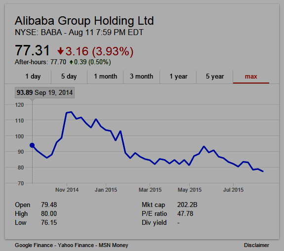 Alibaba Group Stock Chart NYSE:BABA (graphic)