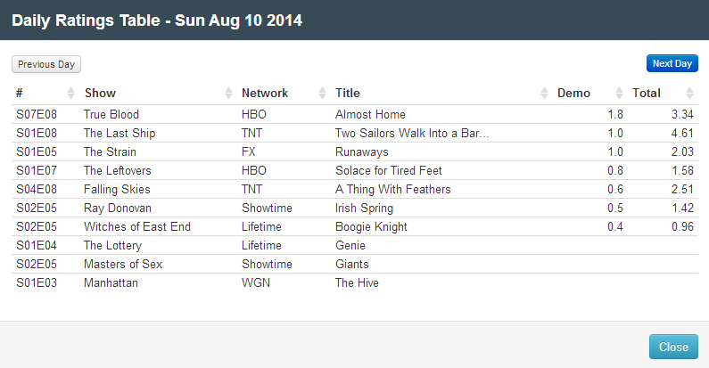 Final Adjusted TV Ratings for Sunday 10th August 2014