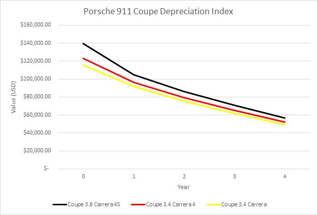 Porsche depreciation chart