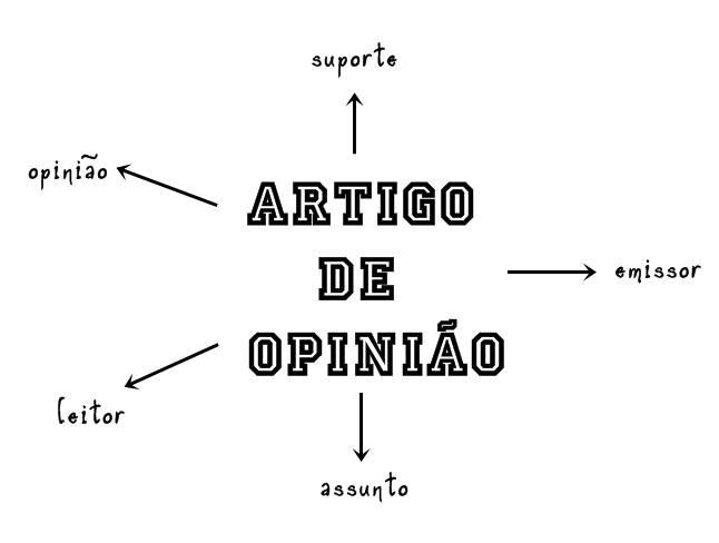 Caracteristicas do artigo de opiniao
