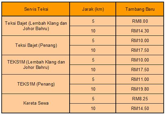 Jadual Harga Tambang Teksi KL, Penang, Johor Bahru Terkini 2015